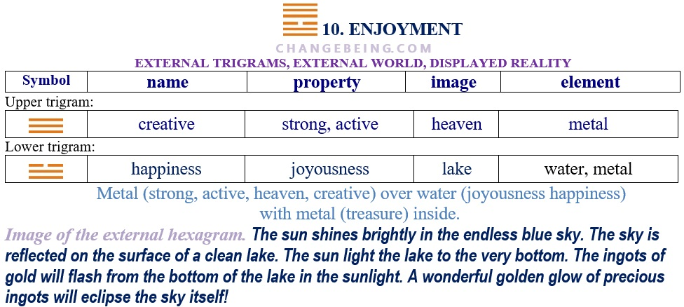 Hexagram 10. Relationship extenal trigrams