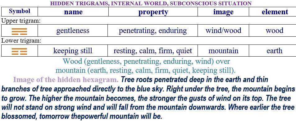 Hexagram 12 Relationship internal trigrams