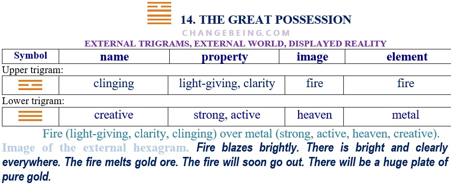 Hexagram 14 Relationship external trigrams