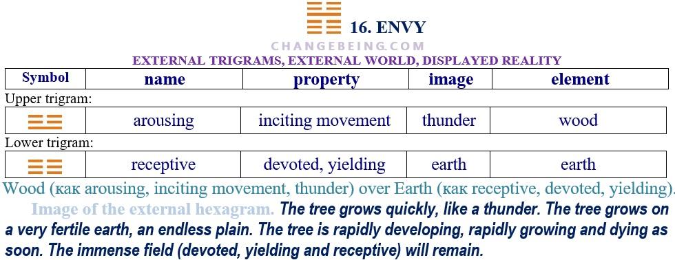 Hexagram 16. Relationship extenal trigrams