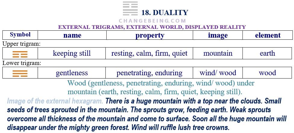 Hexagram 18. Relationship external trigrams