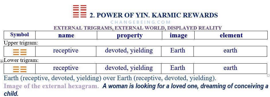 Hexagram 2. Relationship extenal trigrams