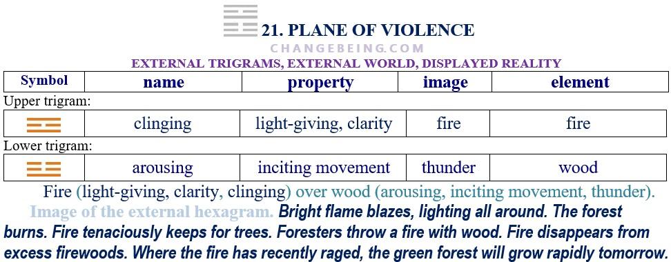 Hexagram 21. Relationship extenal trigrams