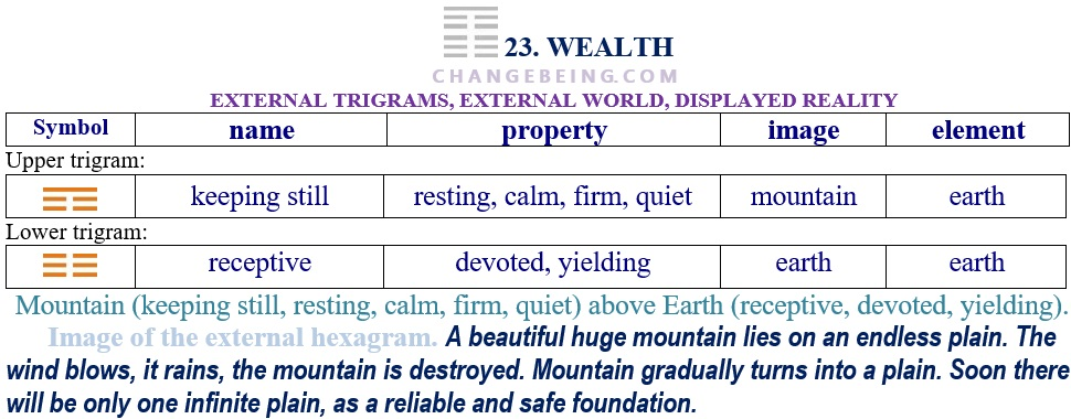 Hexagram 23 Relationship extenal trigrams