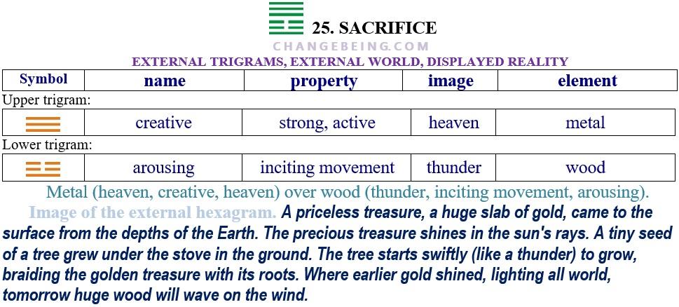 Hexagram 25 Relationship extenal trigrams