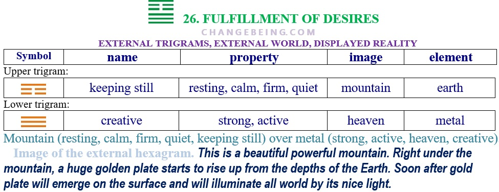 Hexagram 26 Relationship extenal trigrams