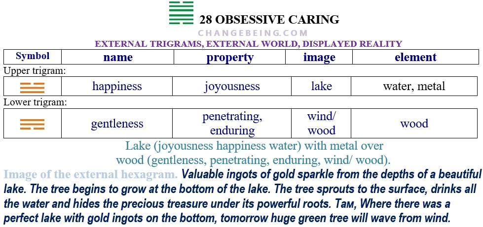Hexagram 28 Relationship extenal trigrams