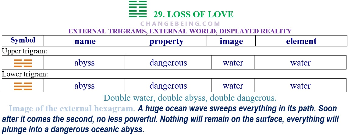 Hexagram 29 Relationship extenal trigrams