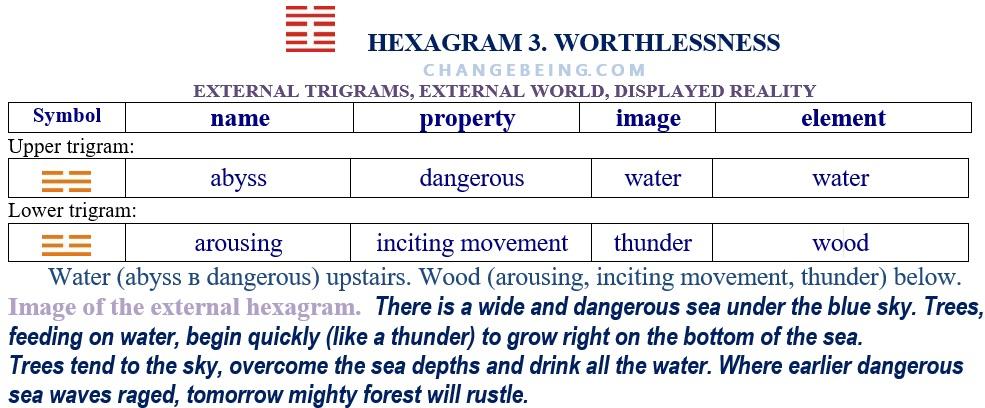 Hexagram 3. Relationship extenal trigrams