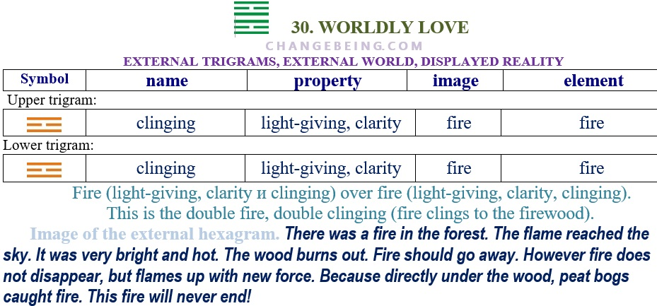 Hexagram 30 Relationship external trigrams