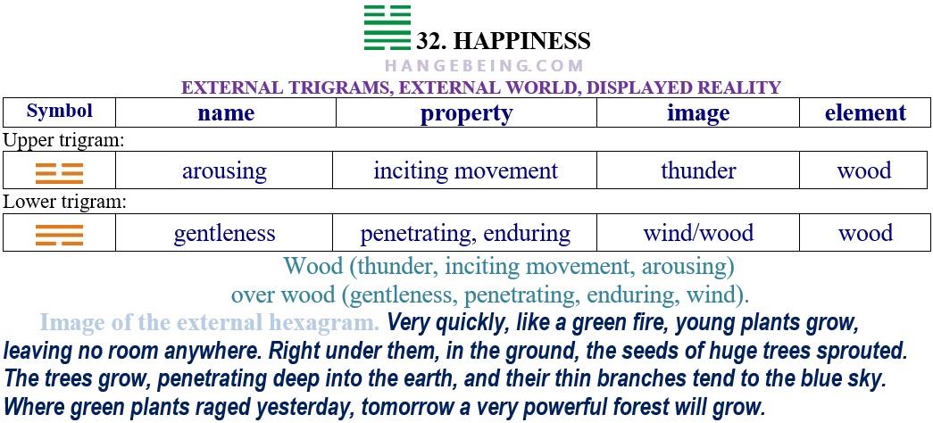 Hexagram 32 Relationship extenal trigrams