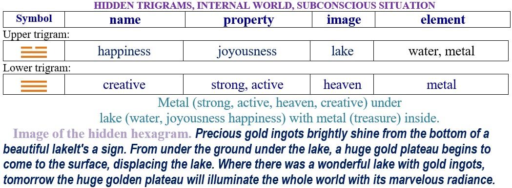 Hexagram 32. Relationship internal trigrams