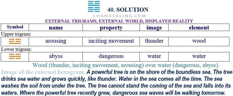 Hexagram 40 Relationship extenal trigrams