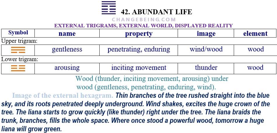 Hexagram 42 Relationship extenal trigrams