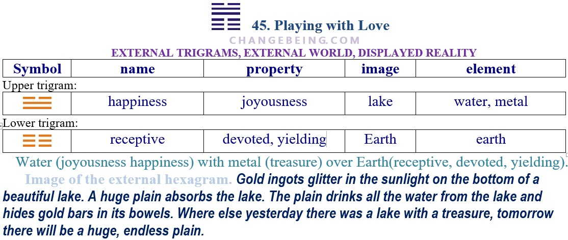 Hexagram 45 Relationship extenal trigrams