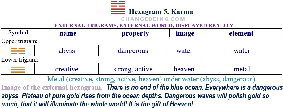 Hexagram 5 Relationship extenal trigrams