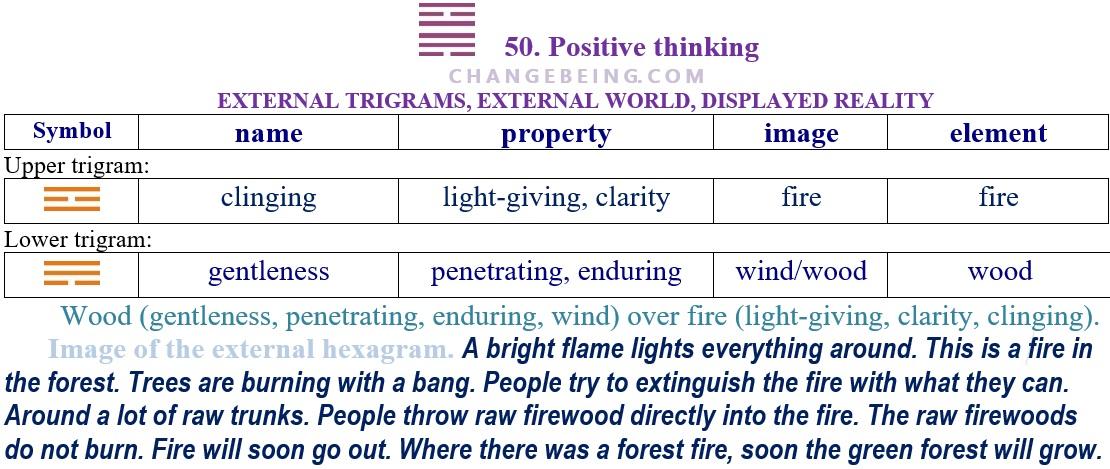 Hexagram 50 Relationship extenal trigrams