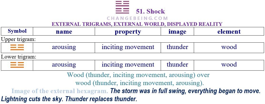 Hexagram 51 Relationship extenal trigrams