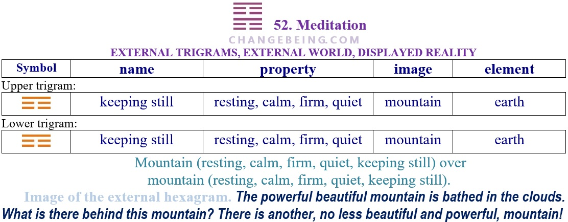 Hexagram 52 Relationship extenal trigrams