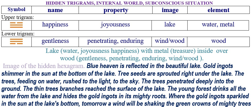 Hexagram 55 Relationship internal trigrams