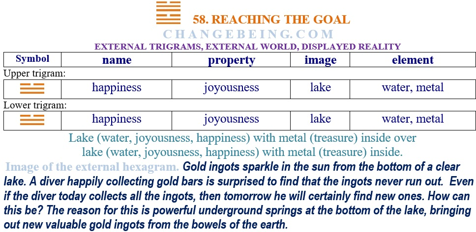 Hexagram 58 Relationship external trigrams
