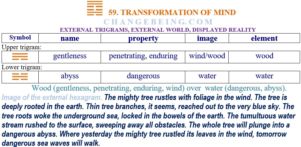 Hexagram 59 Relationship external trigrams