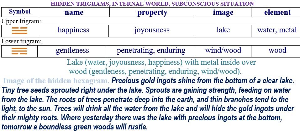 Hexagram 62 Relationship internal trigrams
