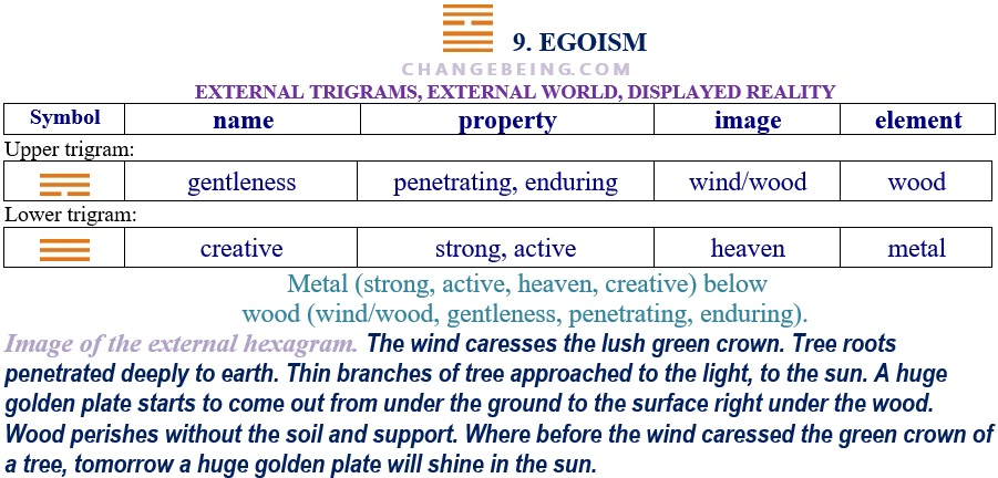 Hexagram 9 Relationship extenal trigrams