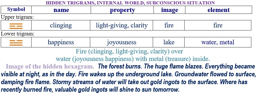 Hexagram 9. Relationship internal trigrams