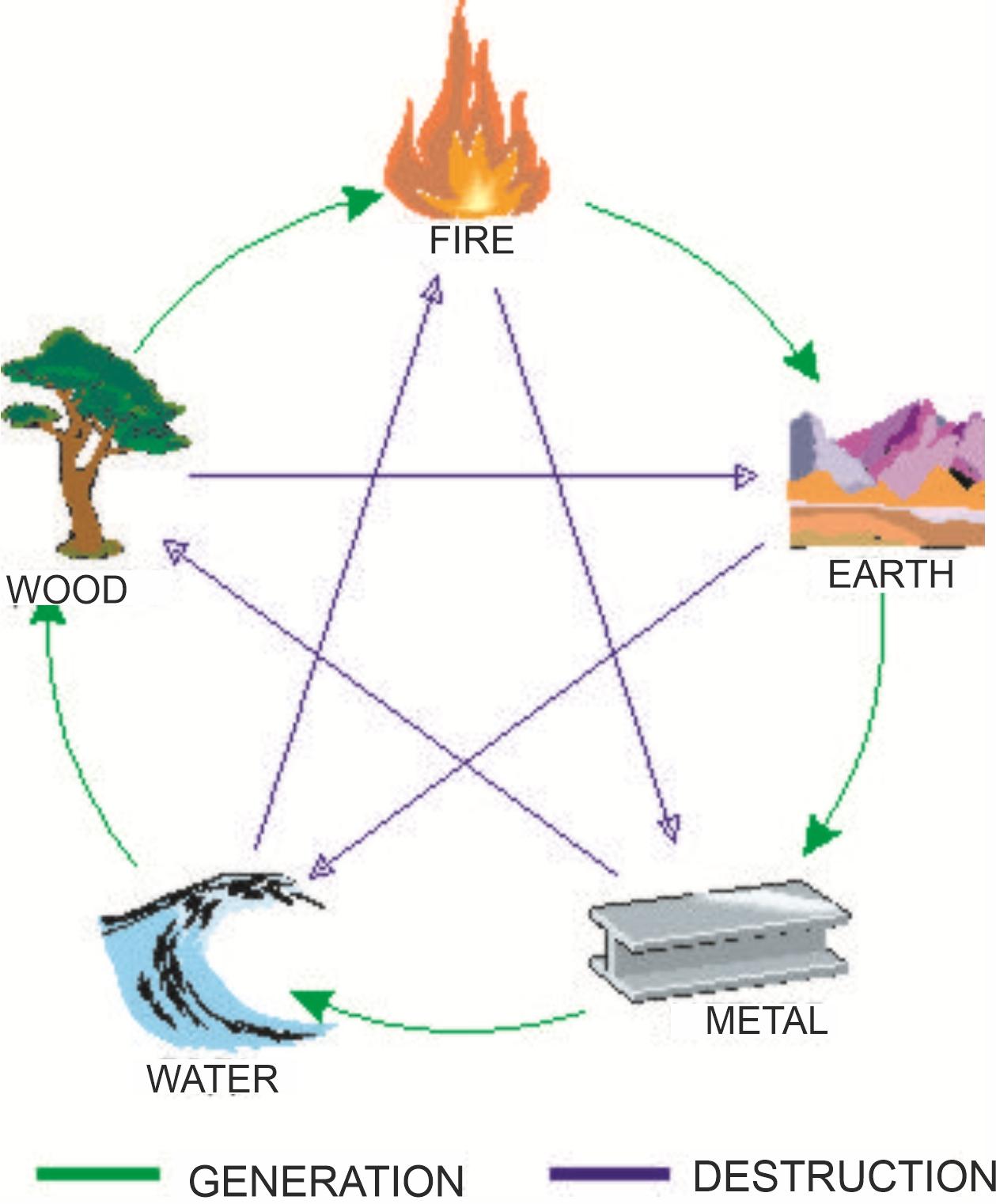 relationship between generation and destruction between the primary elements