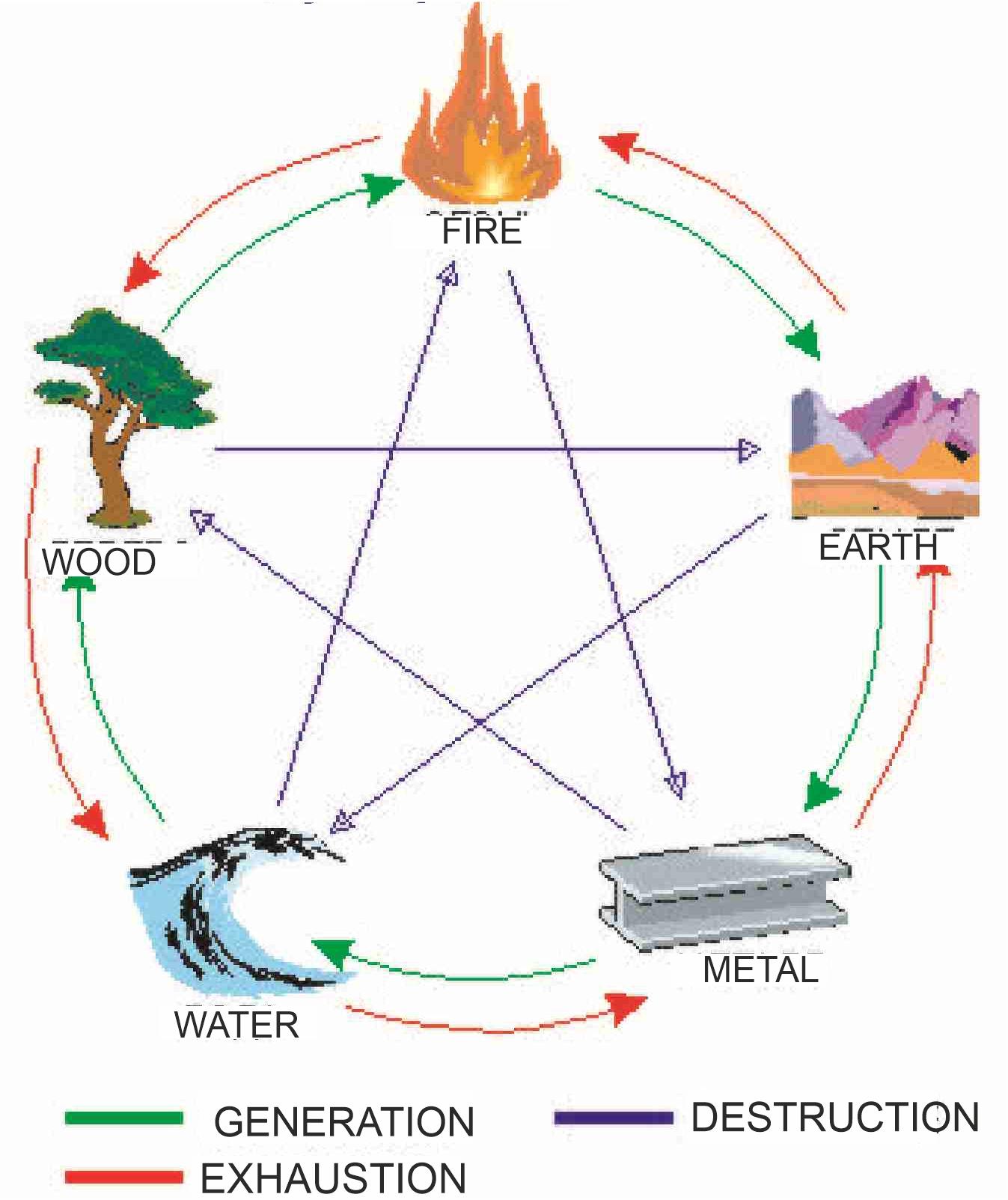 RELATIONSHIP DESTRUCTION, GENERATION,EXHAUSTION BETWEEN PRIMARY ELEMENTS
