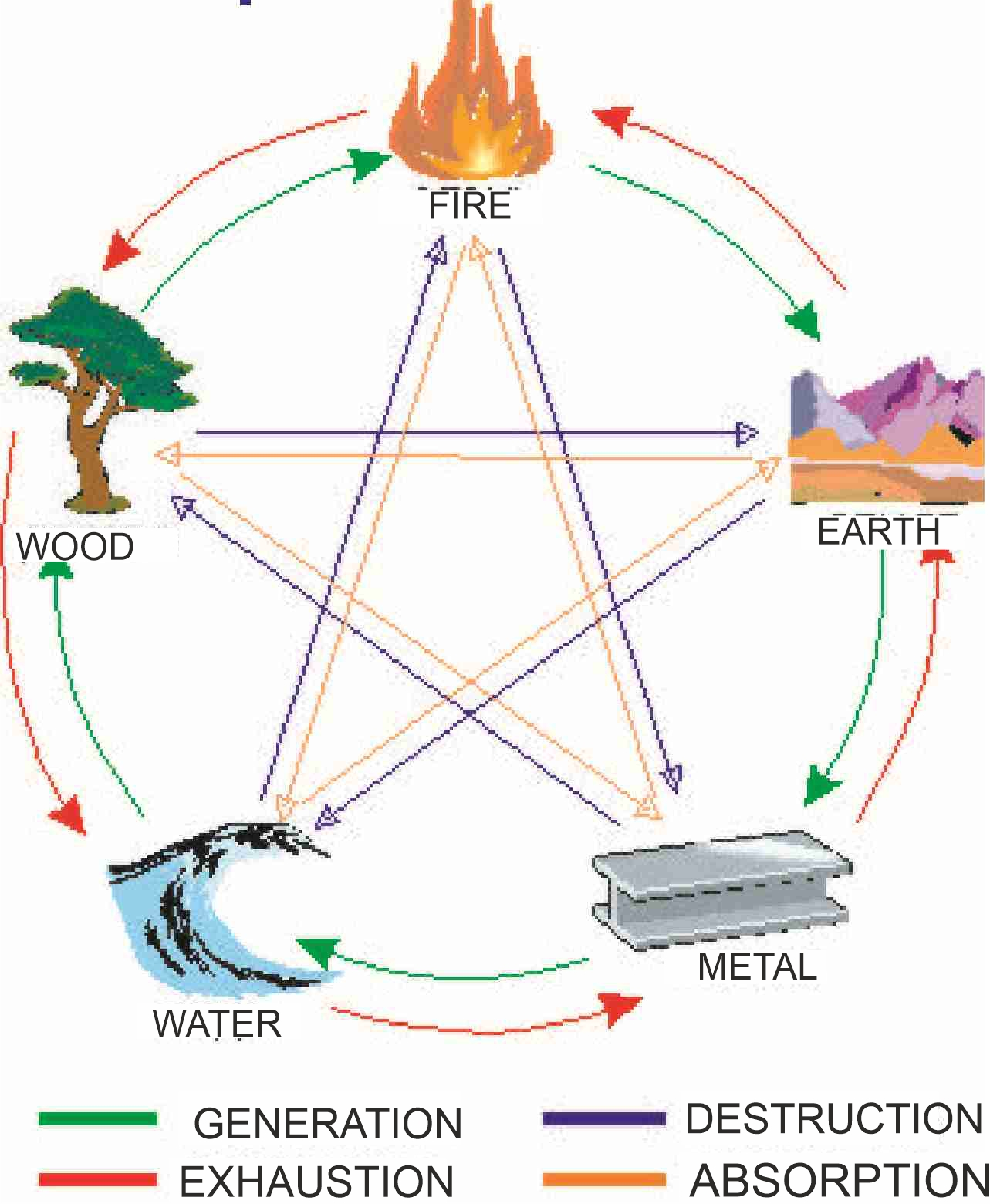 MULTI-DIMENSIONAL RELATIONS BETWEEN PRIMARY ELEMENTS